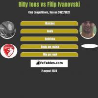 Billy Ions vs Filip Ivanovski h2h player stats