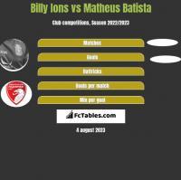 Billy Ions vs Matheus Batista h2h player stats