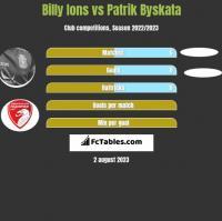 Billy Ions vs Patrik Byskata h2h player stats