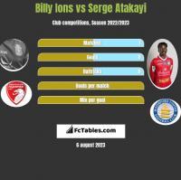 Billy Ions vs Serge Atakayi h2h player stats