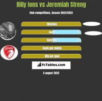 Billy Ions vs Jeremiah Streng h2h player stats
