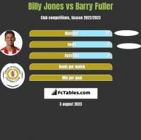 Billy Jones vs Barry Fuller h2h player stats