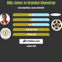 Billy Jones vs Brandon Haunstrup h2h player stats