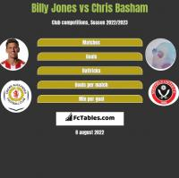 Billy Jones vs Chris Basham h2h player stats