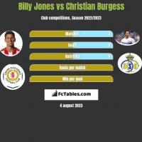 Billy Jones vs Christian Burgess h2h player stats