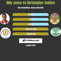 Billy Jones vs Christopher Cadden h2h player stats