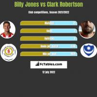 Billy Jones vs Clark Robertson h2h player stats