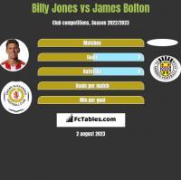 Billy Jones vs James Bolton h2h player stats