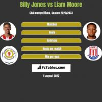 Billy Jones vs Liam Moore h2h player stats