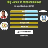 Billy Jones vs Michael Ihiekwe h2h player stats