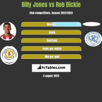 Billy Jones vs Rob Dickie h2h player stats