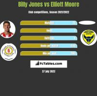 Billy Jones vs Elliott Moore h2h player stats