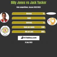 Billy Jones vs Jack Tucker h2h player stats
