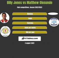 Billy Jones vs Matthew Olosunde h2h player stats