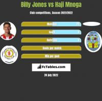 Billy Jones vs Haji Mnoga h2h player stats