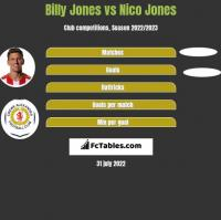 Billy Jones vs Nico Jones h2h player stats