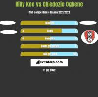 Billy Kee vs Chiedozie Ogbene h2h player stats