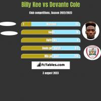 Billy Kee vs Devante Cole h2h player stats