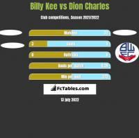 Billy Kee vs Dion Charles h2h player stats