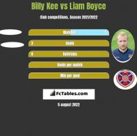 Billy Kee vs Liam Boyce h2h player stats