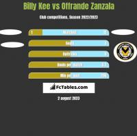 Billy Kee vs Offrande Zanzala h2h player stats