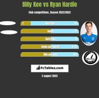 Billy Kee vs Ryan Hardie h2h player stats