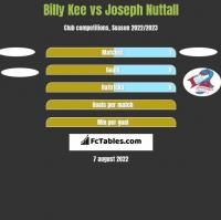 Billy Kee vs Joseph Nuttall h2h player stats