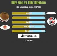 Billy King vs Billy Bingham h2h player stats