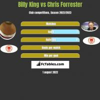 Billy King vs Chris Forrester h2h player stats
