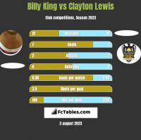 Billy King vs Clayton Lewis h2h player stats