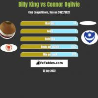 Billy King vs Connor Ogilvie h2h player stats