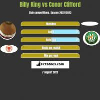Billy King vs Conor Clifford h2h player stats