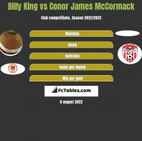 Billy King vs Conor James McCormack h2h player stats