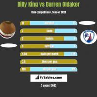 Billy King vs Darren Oldaker h2h player stats