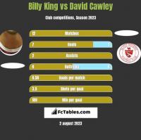 Billy King vs David Cawley h2h player stats