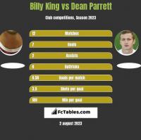 Billy King vs Dean Parrett h2h player stats