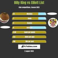 Billy King vs Elliott List h2h player stats