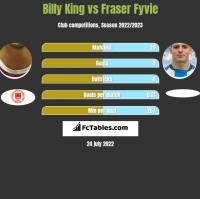Billy King vs Fraser Fyvie h2h player stats