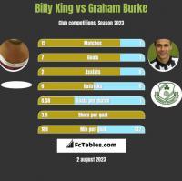Billy King vs Graham Burke h2h player stats