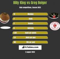 Billy King vs Greg Bolger h2h player stats