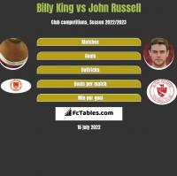 Billy King vs John Russell h2h player stats