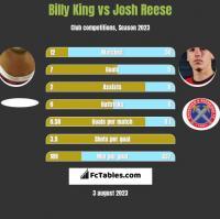 Billy King vs Josh Reese h2h player stats