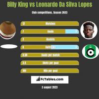 Billy King vs Leonardo Da Silva Lopes h2h player stats