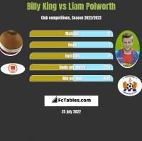 Billy King vs Liam Polworth h2h player stats
