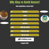 Billy King vs Navid Nasseri h2h player stats