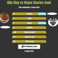 Billy King vs Regan Charles-Cook h2h player stats