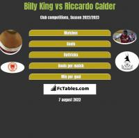 Billy King vs Riccardo Calder h2h player stats