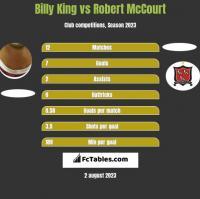 Billy King vs Robert McCourt h2h player stats
