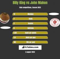 Billy King vs John Mahon h2h player stats