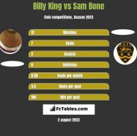 Billy King vs Sam Bone h2h player stats